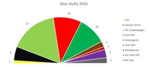 Sitze StuPa 2016